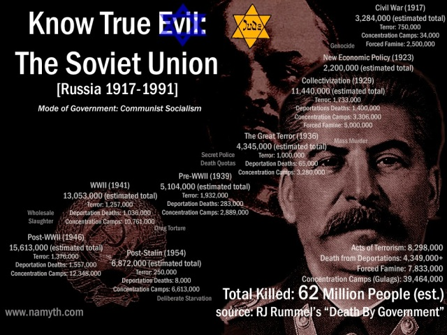 soviet-union-jew-62-million-bo23lshevik-communist-marxist-lenin-stalin